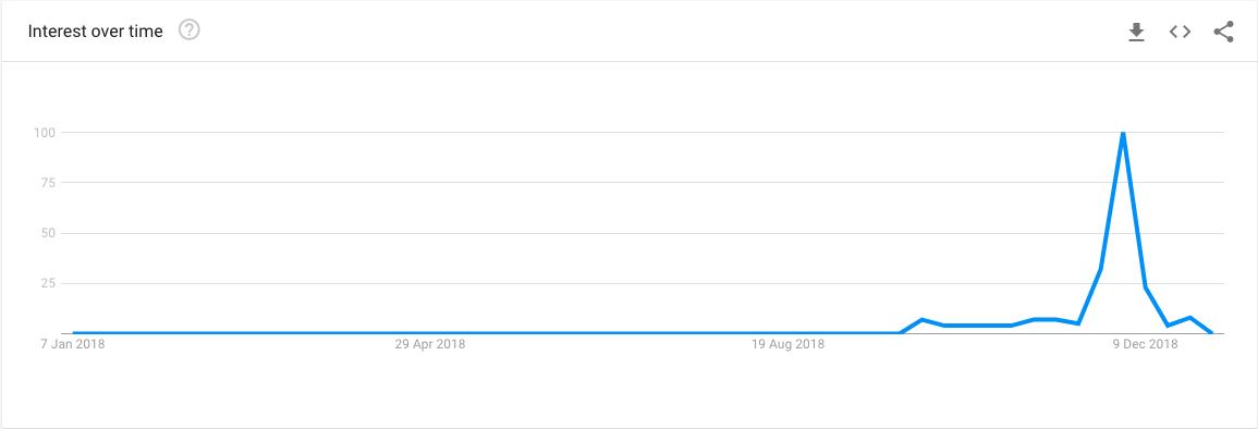 Screenshot of Google Trends showing mars interest over time