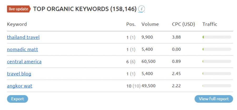 Semrush Screenshot of keywords for nomadicmatt.com a top travel blogger