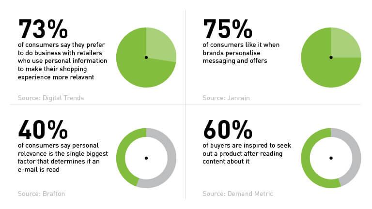 understanding customer needs data