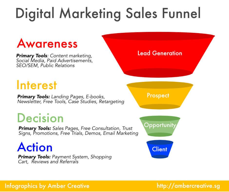 Graph of a digital marketing sales funnel