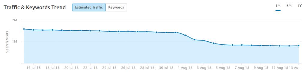SEMrush estimated traffic for draxe.com after Medic update