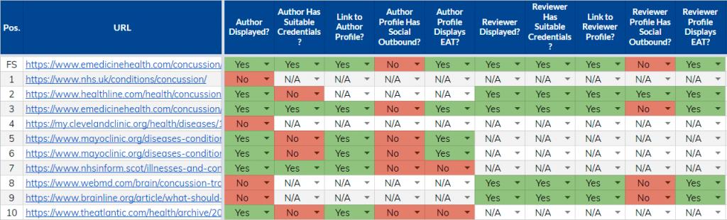 Screenshot of our Medic algorithm update checklist