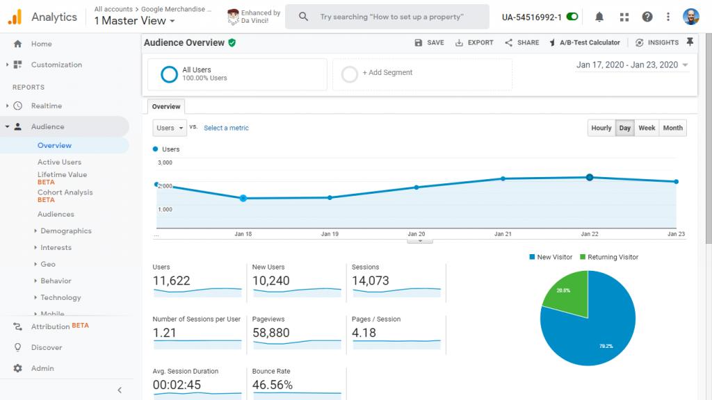 Screenshot of Google Analytics' Audience Overview Report