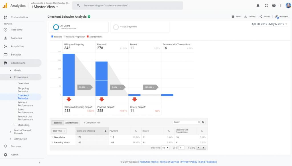 Google Analytics Checkout Behaviour Analysis report screenshot