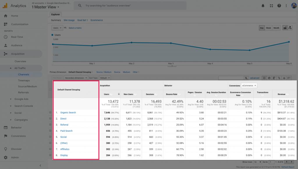 Google Analytics traffic report screenshot