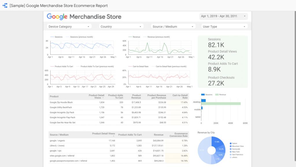 Google Data Studio eCommerce template report screenshot