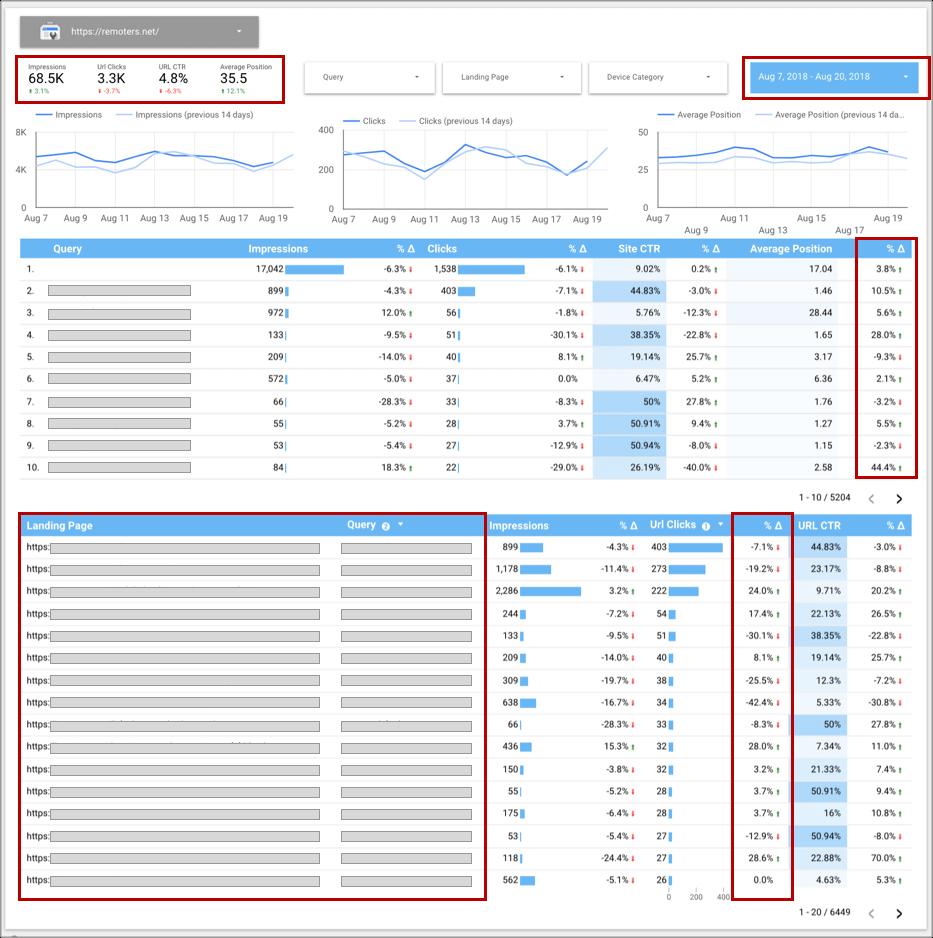 Aleyda Solis' Google Data Studio report for Search Console data