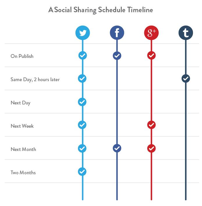 screenshot of table of social media sharing