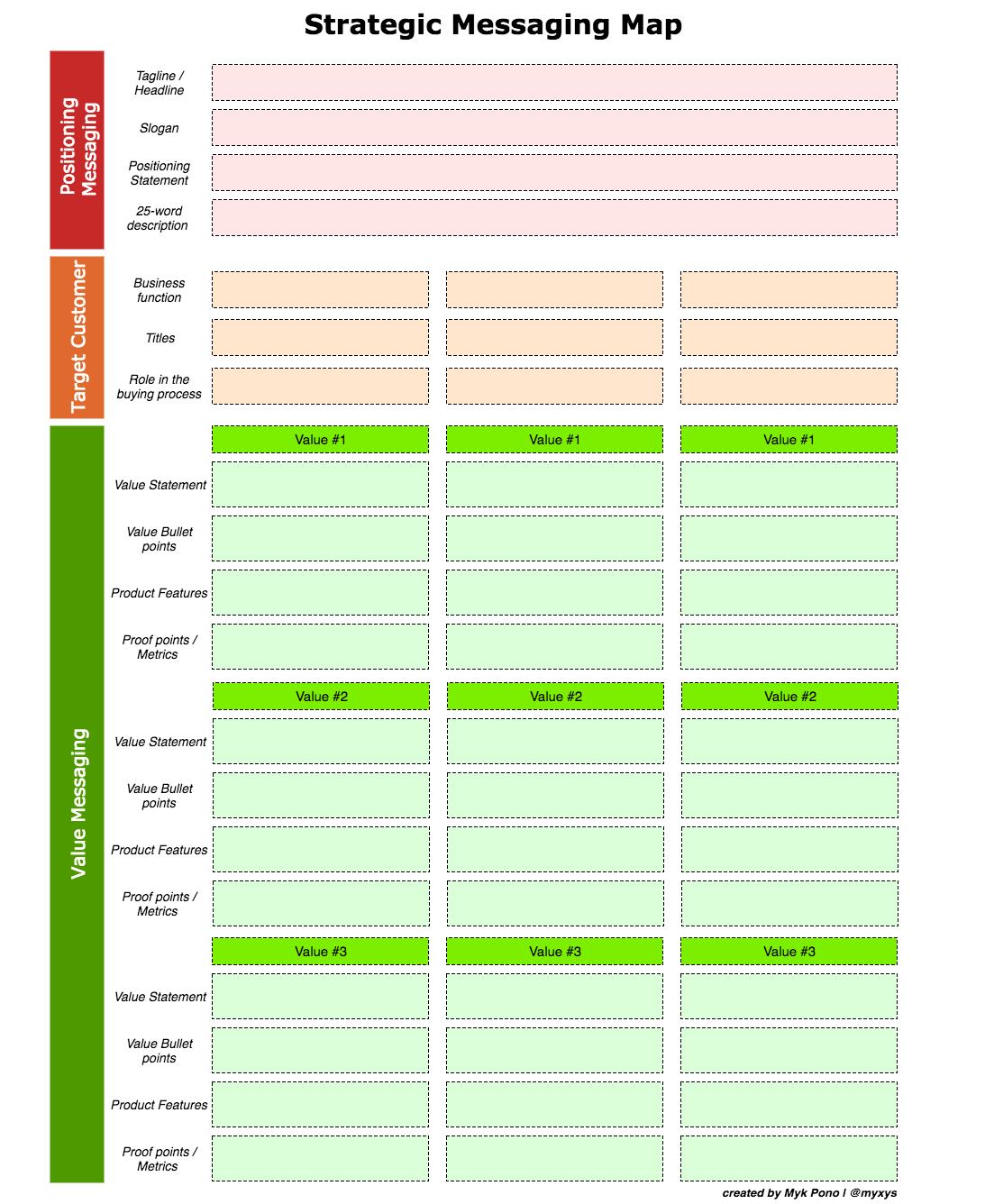 Screenshot of Medium's Strategy Messaging Map
