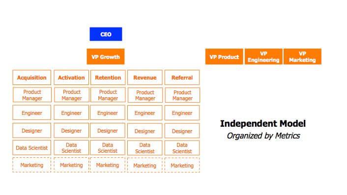 Diagram showing a metrics model of management