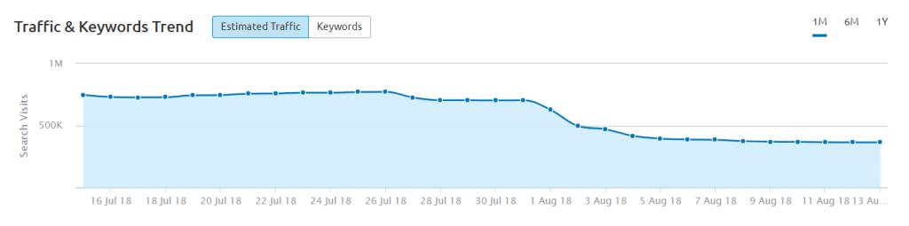 Screenshot of estimated traffic for prevention.com after Medic algorithm update via SEMrush