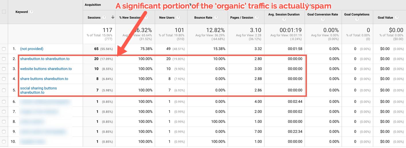 Screenshot of Organic traffic sources in Google analytics
