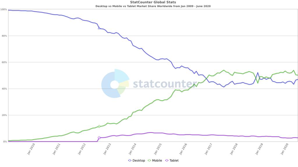 Graphic showing mobile usage overtaking desktop