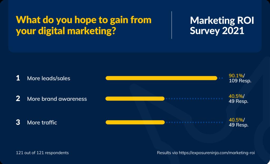 Graphic for Marketing ROI Survey 2021