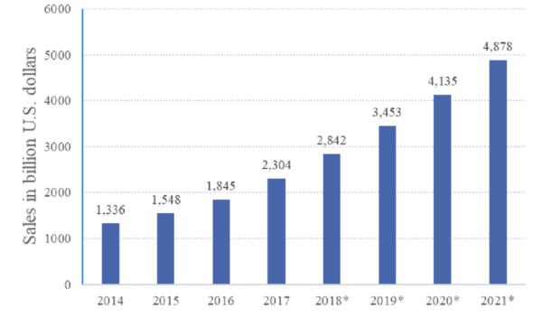 global online retail sales