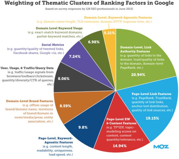 Google ranking factors chart