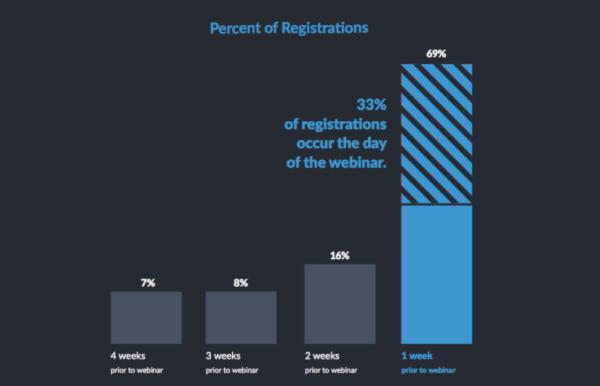percent of registrations graph