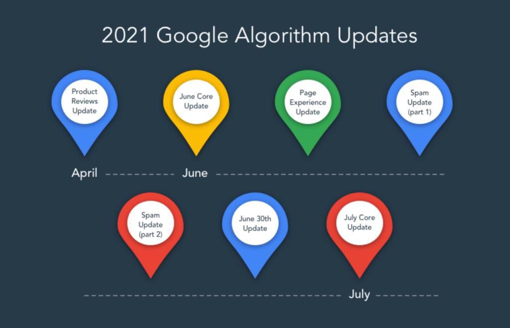 Image listing Google's multiple algorithm updates in 2021