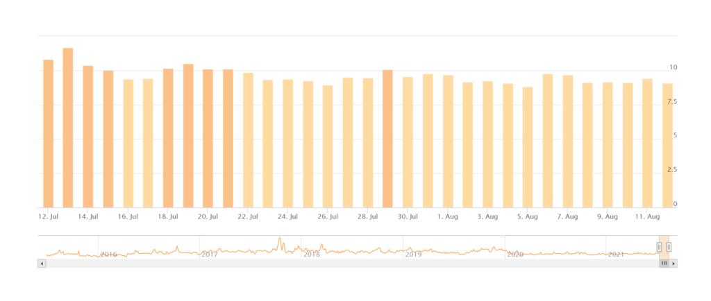 Screenshot of Accuranker's algorithm volatility tracker
