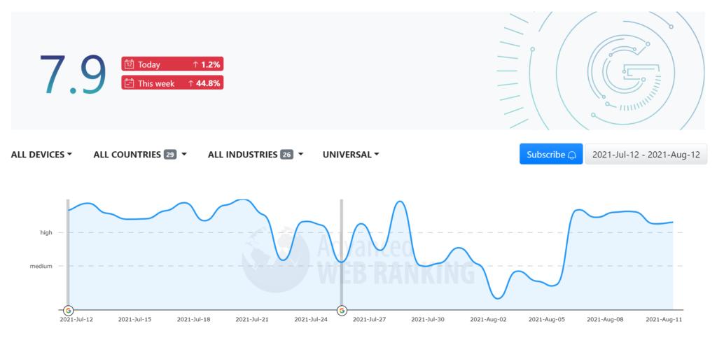 Screenshot of Advanced Web Ranking's algorithm volatility tracker