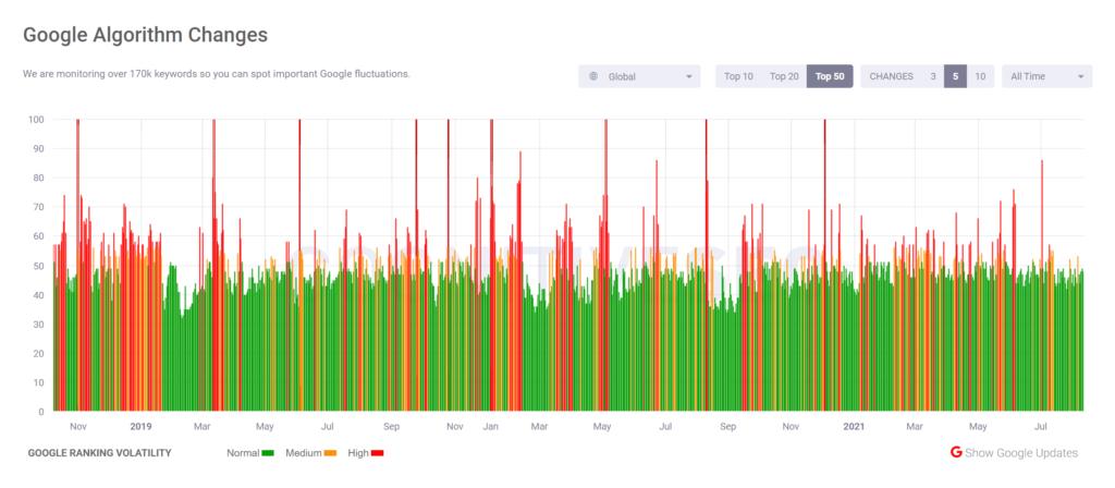Screenshot of CognitiveSEO's algorithm volatility tracker