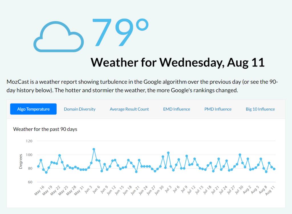 Screenshot of Moz's algorithm volatility tracker