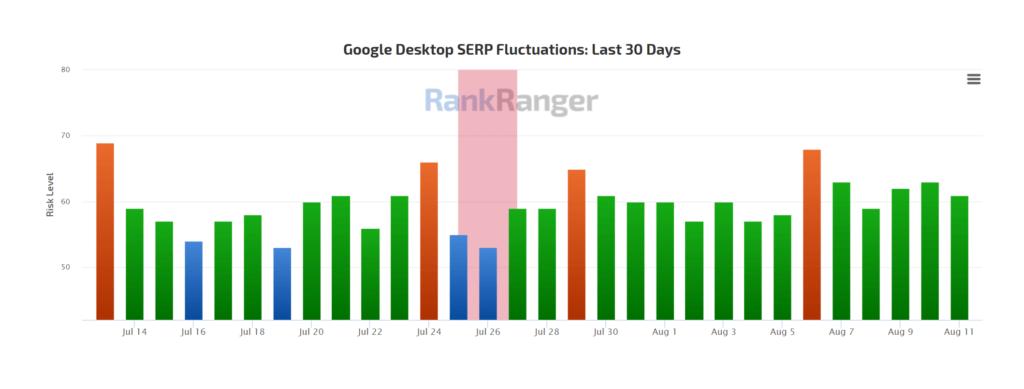 Screenshot of RankRanger's algorithm volatility tracker