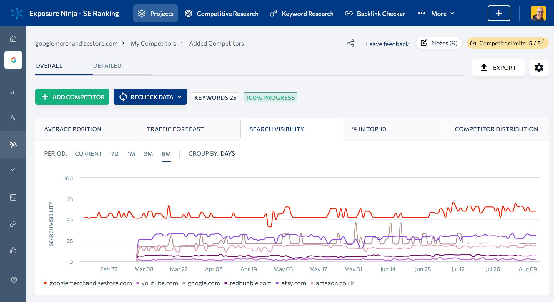 Screenshot of SE Ranking's Competitor Rank Tracking tool
