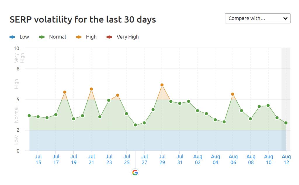 Screenshot of Semrush's Sensor algorithm volatility tracker
