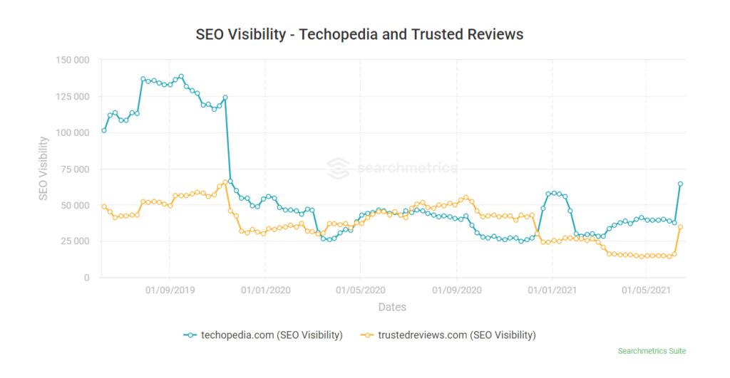 Screenshot of the Searchmetrics tool showing the ranking of techopedia.com and trustedreviews.com